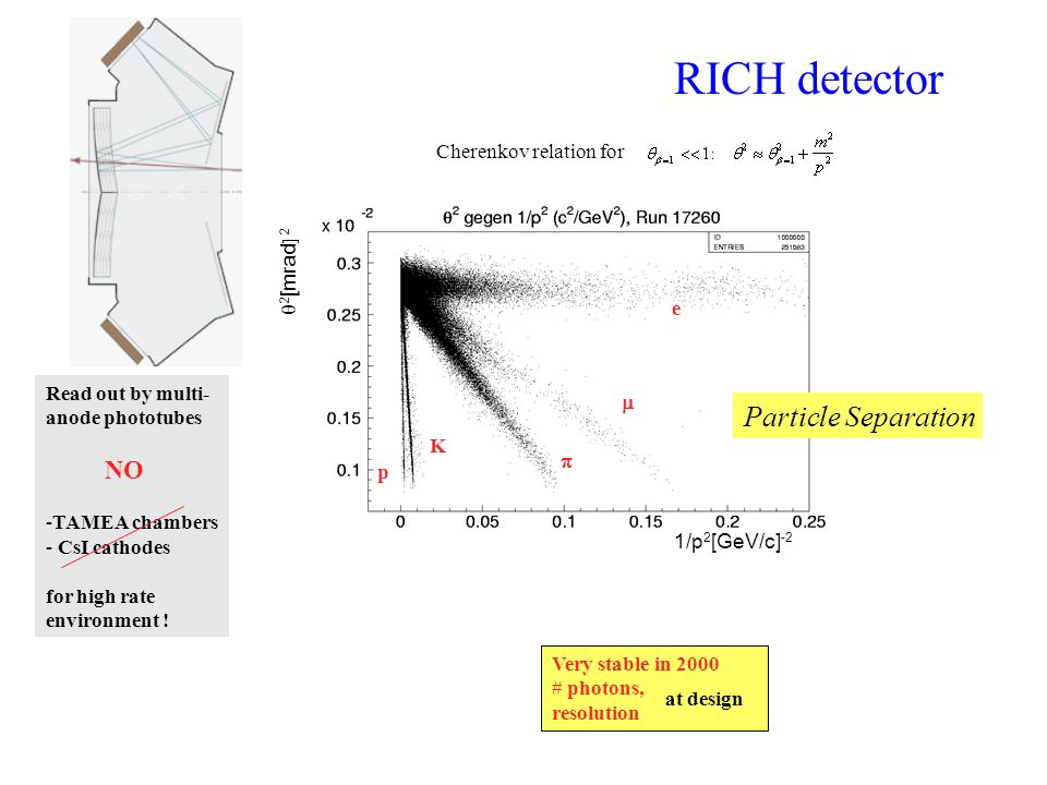 RICH detector Particle Separation NO Cherenkov relation for q2[mrad] 2